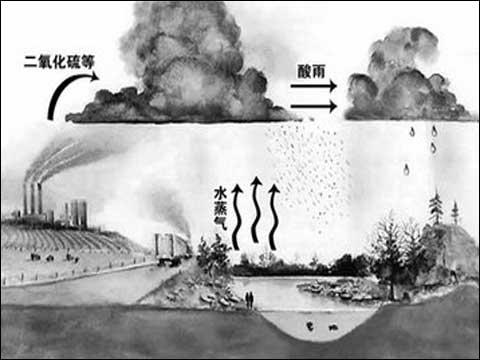 形成酸雨的原因之一_酸雨的形成