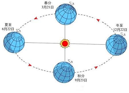 地球公转是一种周期性的圆周运动