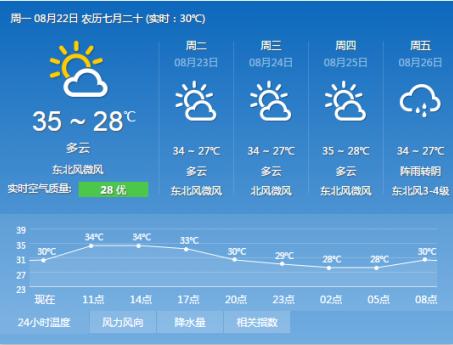 8月22日上海天气预报:多云_天气新闻_东方天气网