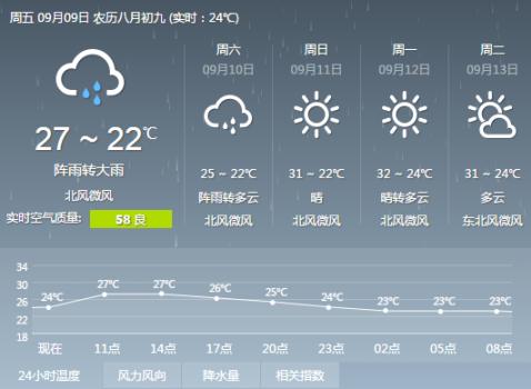 9月9日 长沙未来三天天气预报