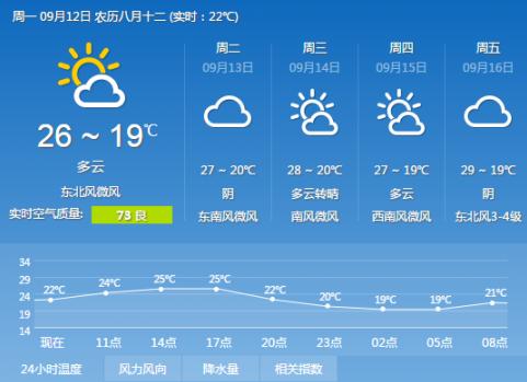 9月12 天津天气预报一周 气温逐步回升,最高气温不超过30度