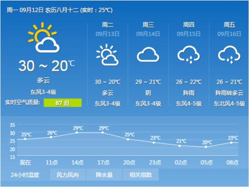 桂阳这一周天气预报