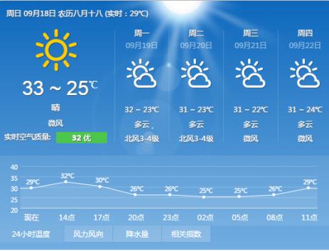 18日广州天气预报 天气晴好温度较高_天气新闻