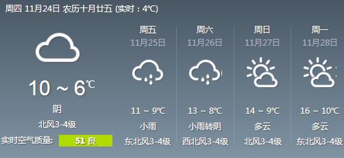 宁波天气预报:今日阴到多云天气为主,周六起气