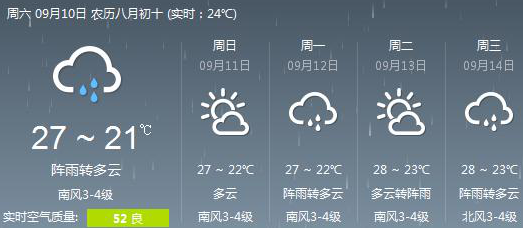 青岛一周天气预报 多云雨天较多