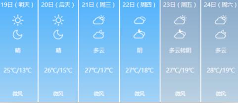 北京一周天气预报 多云天气为主