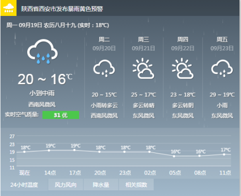 19日陕西西安天气预报 气象台发布暴雨预警信