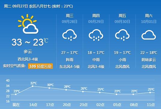 受台风鲇鱼影响 长沙明天起迎降雨降温天气_
