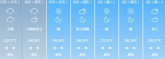 西安今明两日有小雨 本周末气温直逼30度_天气