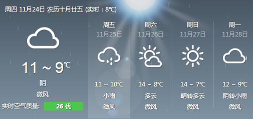 重庆天气预报:未来三天以阴雨天气为主,东南部
