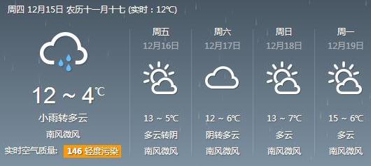 成都未来一周天气预报 多云阴天小雨齐上阵_天